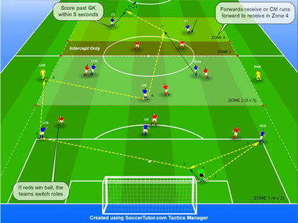 Coaching 3-5-2 Tactical Situation 1
