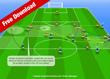 Coaching 4-3-3 Tactical Situation 1