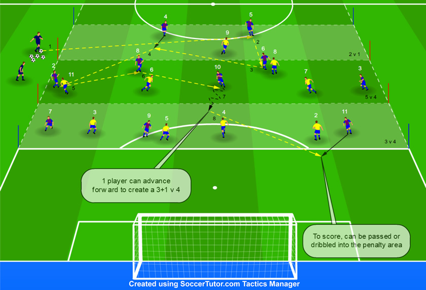 Positional build-up play Zonal Game