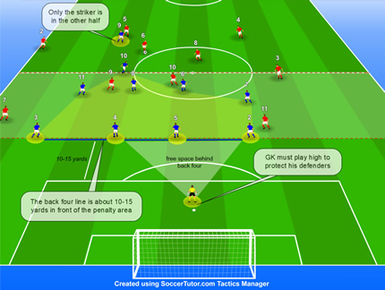Reorganising into a Middle Defensive Block